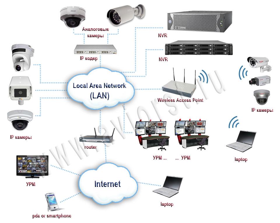 Видео с камеры видеонаблюдения смотреть онлайн